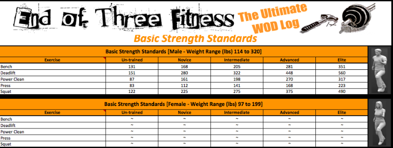 The Ultimate WOD Log: Basic Strength Standards