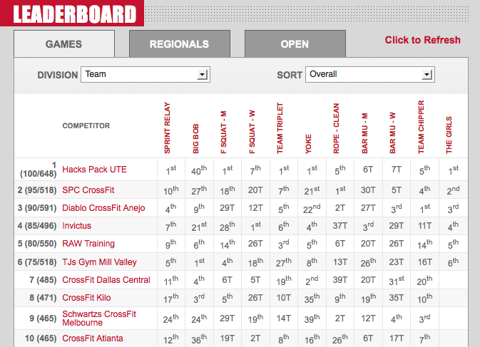 2012 CrossFit Games: Teams Final Leaderboards