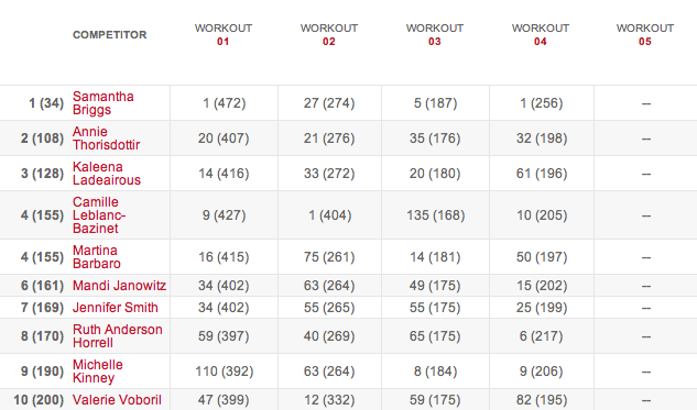 Women's Leaderboard After Workout 14.4 results